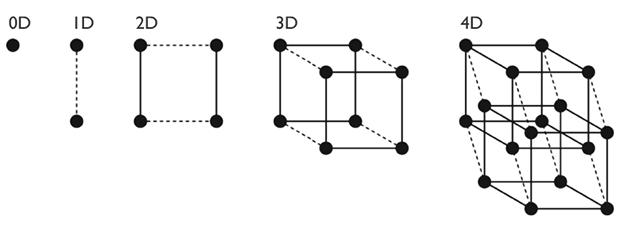 Dimensionalidade